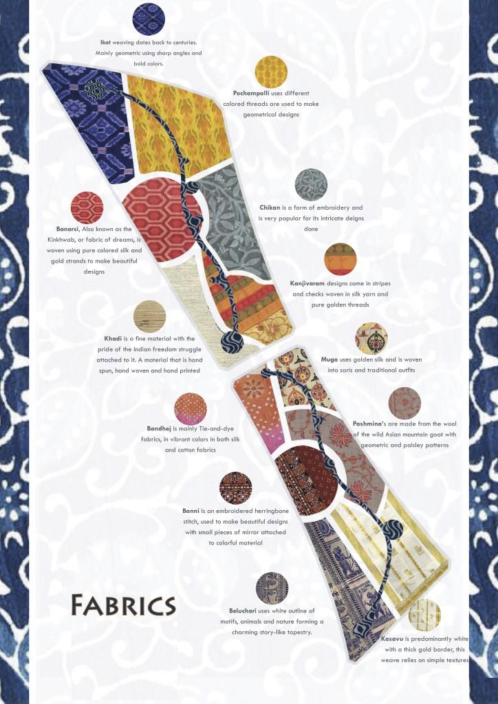 02 Fabric Master Plan